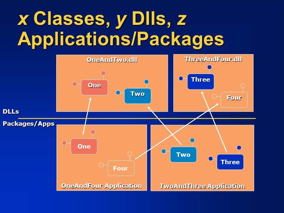 x Classes, y Dlls, z Applications/Packages