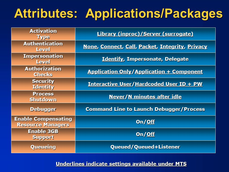 Attributes: Applications/Packages