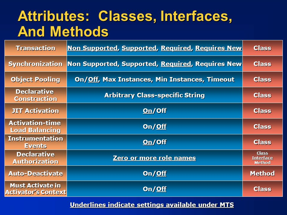 Attributes: Classes, Interfaces, And Methods