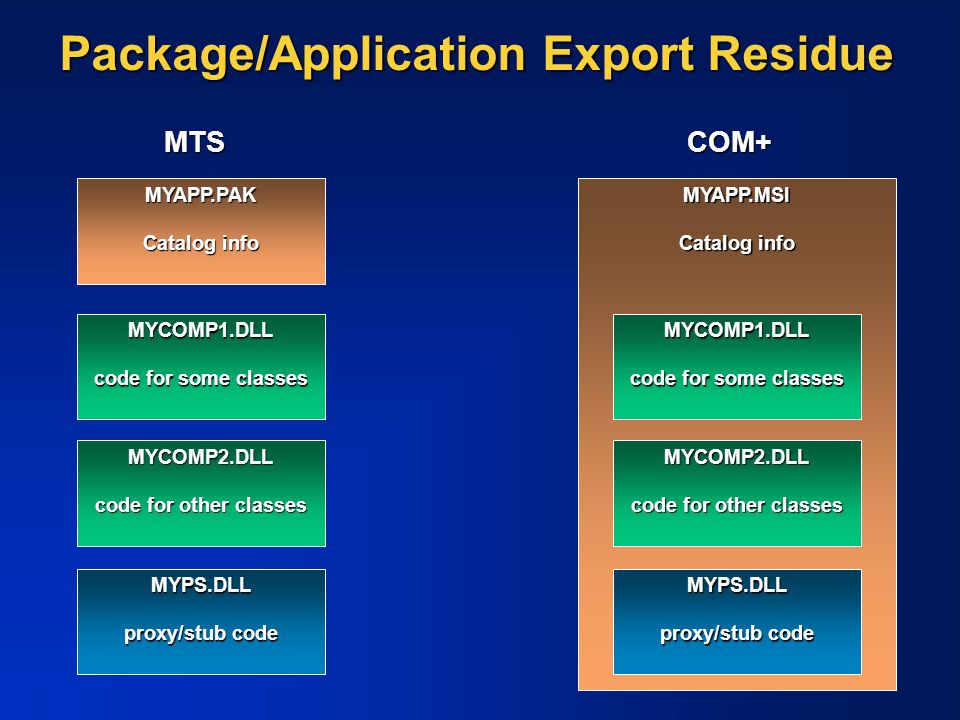 Package/Application Export Residue