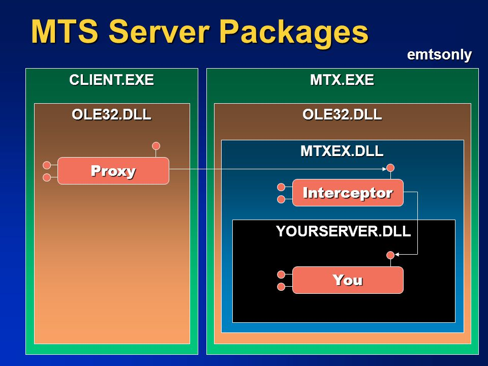 MTS Server Packages emtsonly CLIENT.EXE MTX.EXE OLE32.DLL OLE32.DLL