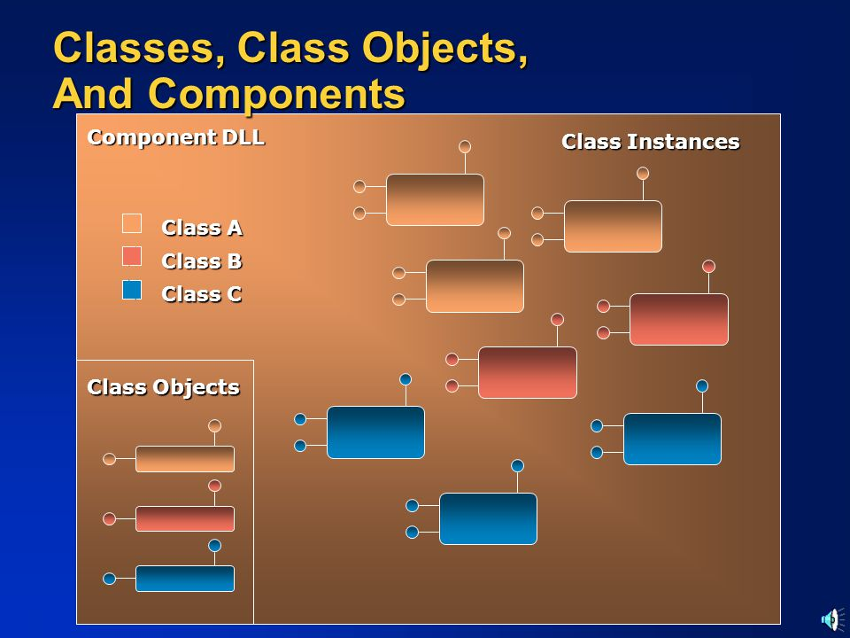 Classes, Class Objects, And Components