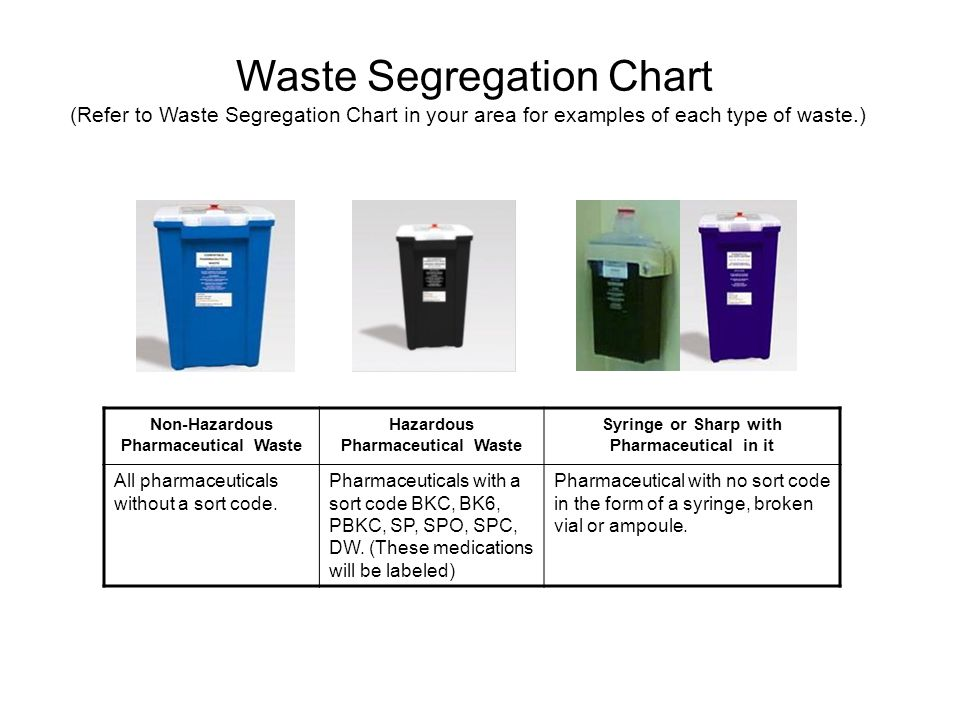 Waste Segregation Chart (Refer to Waste Segregation Chart in your area for examples of each type of waste.)