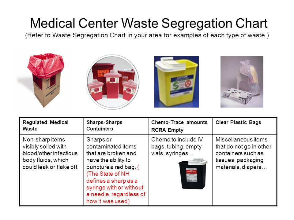 Medical Center Waste Segregation Chart (Refer to Waste Segregation Chart in your area for examples of each type of waste.)