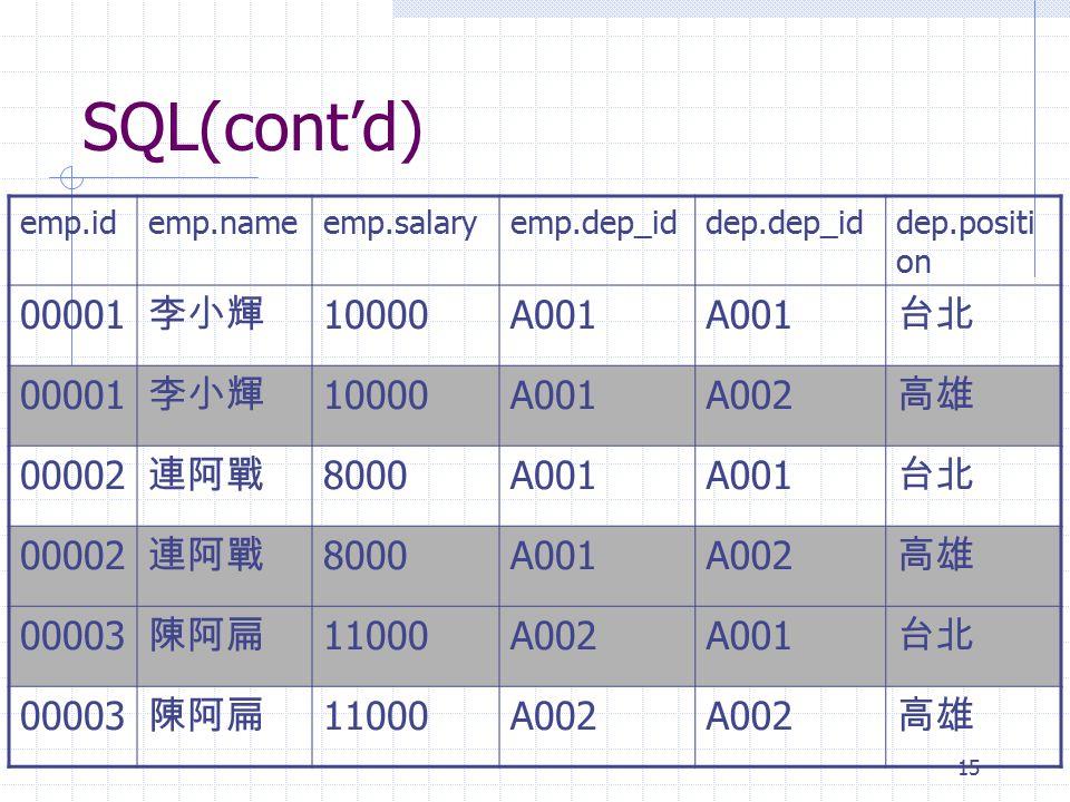 SQL(cont'd) 00001 李小輝 10000 A001 台北 A002 高雄 00002 連阿戰 8000 00003 陳阿扁
