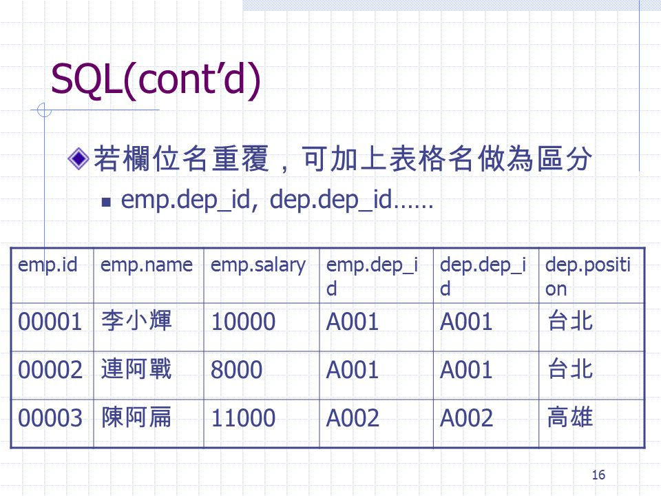 SQL(cont'd) 若欄位名重覆,可加上表格名做為區分 emp.dep_id, dep.dep_id…… 00001 李小輝 10000
