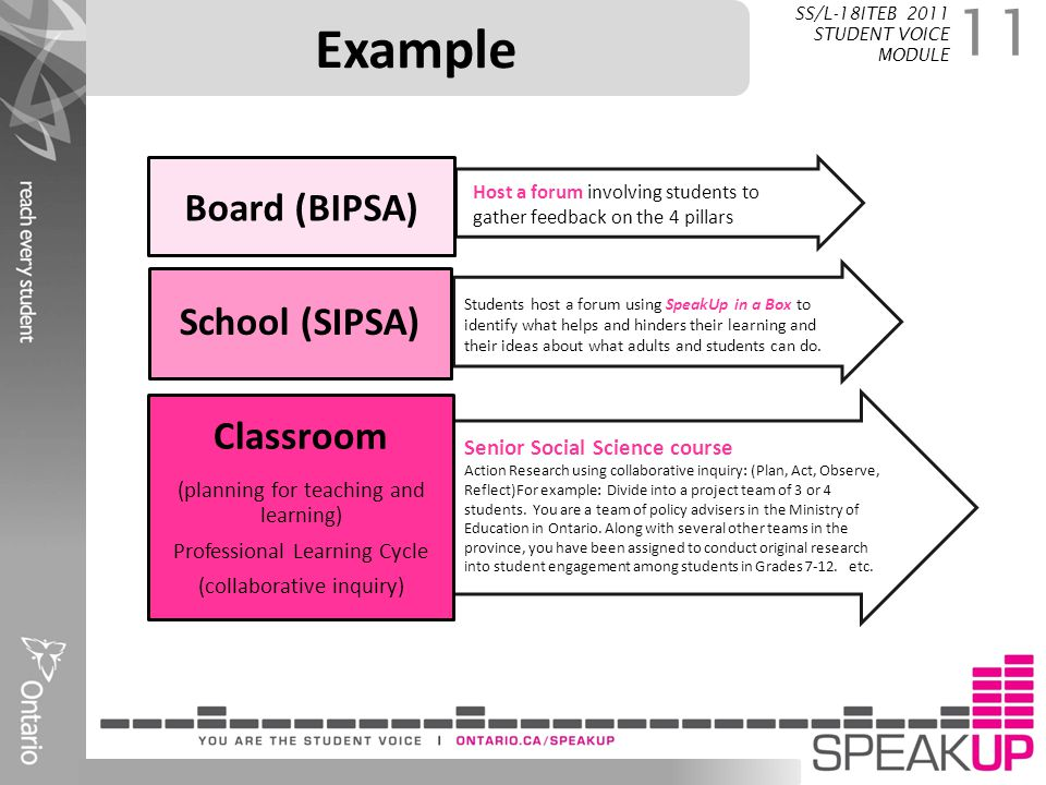 Example Board (BIPSA) School (SIPSA) Classroom