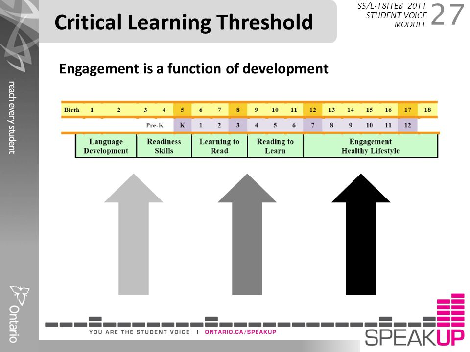 Critical Learning Threshold