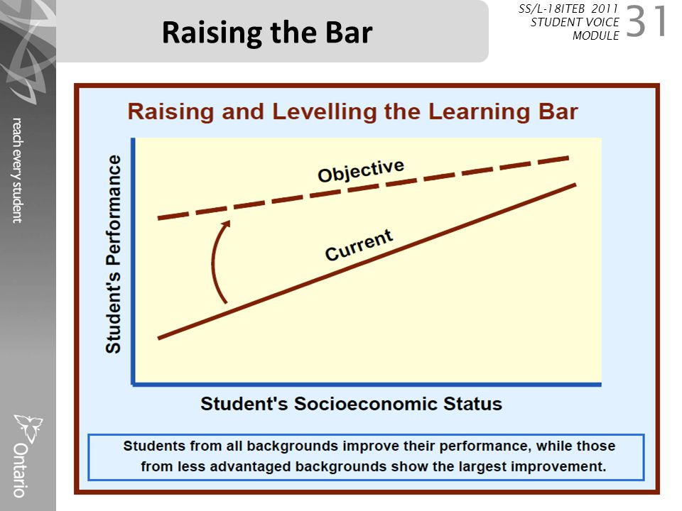 Raising the Bar SS/L-18ITEB 2011 STUDENT VOICE MODULE