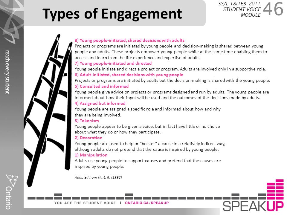 Types of Engagement SS/L-18ITEB 2011 STUDENT VOICE MODULE