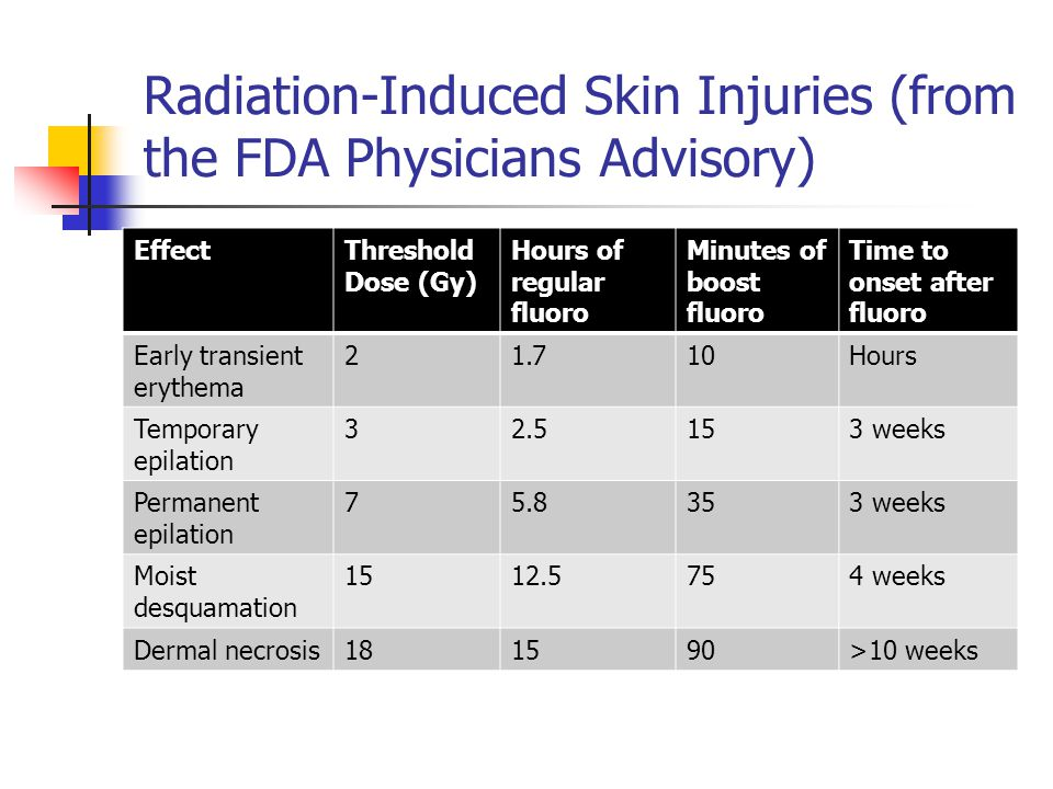 Radiation-Induced Skin Injuries (from the FDA Physicians Advisory)
