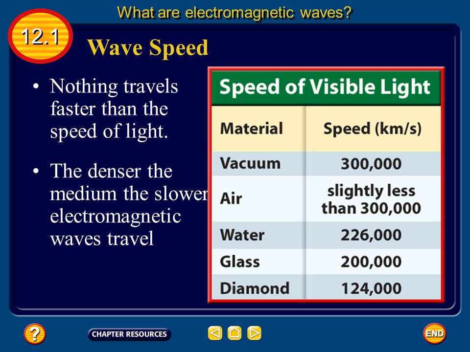 Wave Speed 12.1 Nothing travels faster than the speed of light.