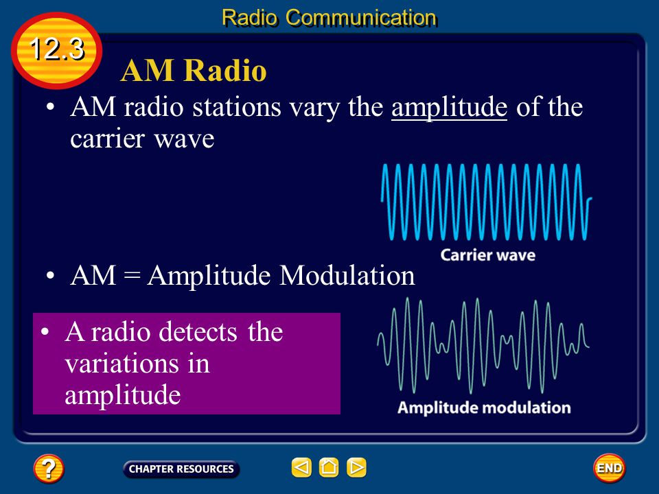 AM Radio 12.3 AM radio stations vary the amplitude of the carrier wave