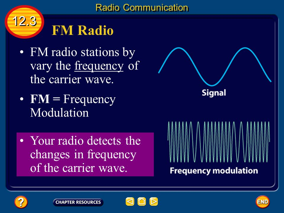 Radio Communication 12.3. FM Radio. FM radio stations by vary the frequency of the carrier wave. FM = Frequency Modulation.