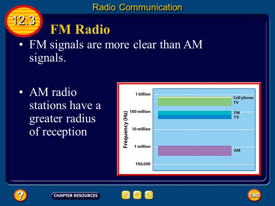 FM Radio 12.3 FM signals are more clear than AM signals.