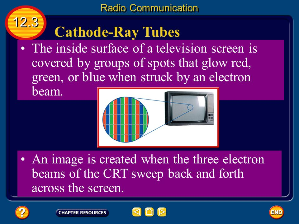 Radio Communication 12.3. Cathode-Ray Tubes.