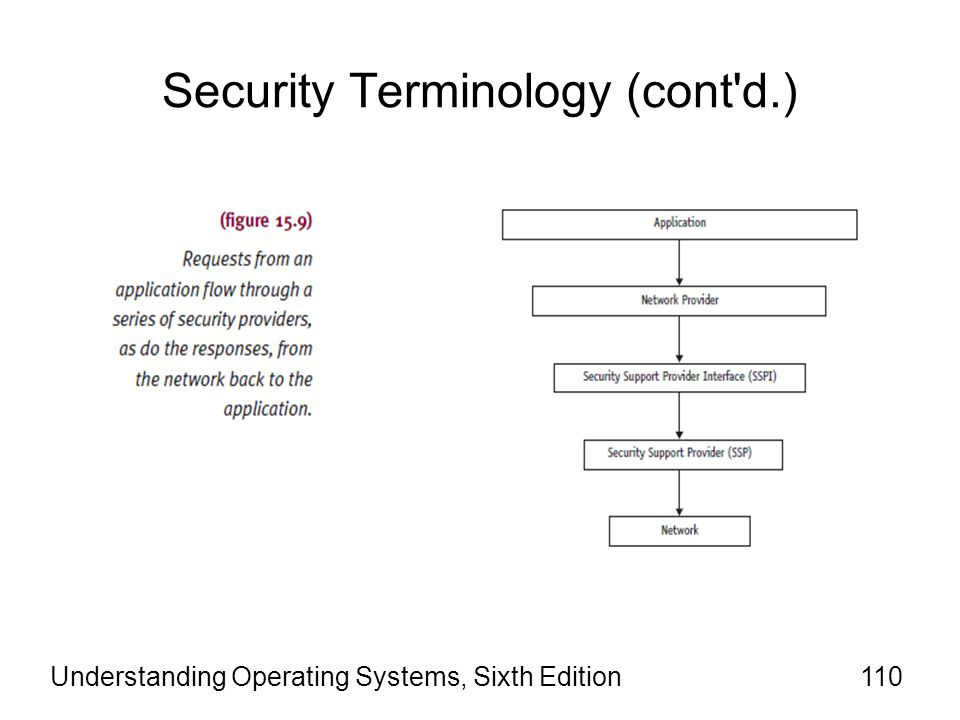 Security Terminology (cont d.)