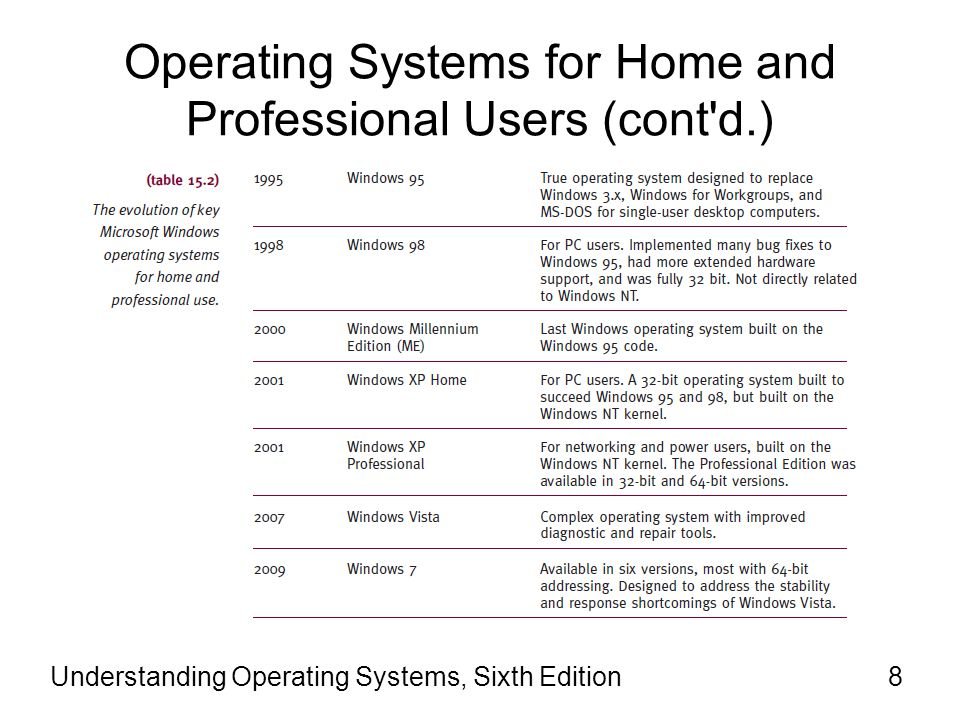 Operating Systems for Home and Professional Users (cont d.)
