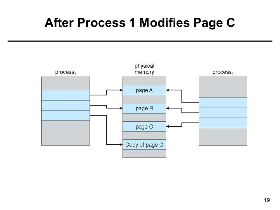 After Process 1 Modifies Page C
