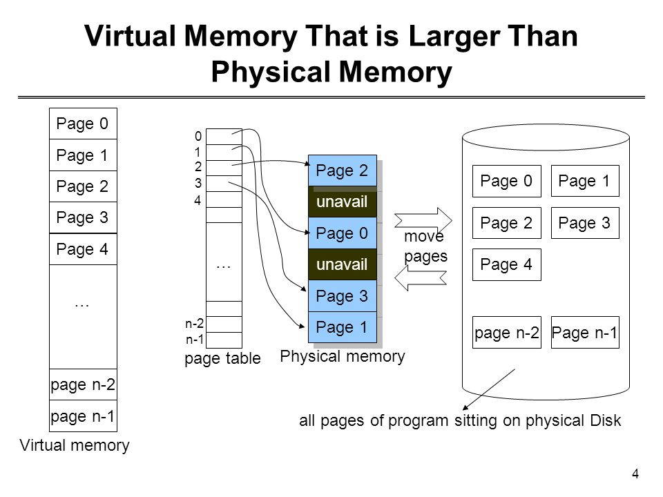 Virtual Memory That is Larger Than Physical Memory