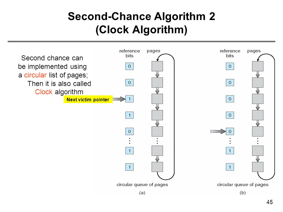 Second-Chance Algorithm 2 (Clock Algorithm)