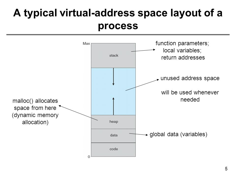 A typical virtual-address space layout of a process