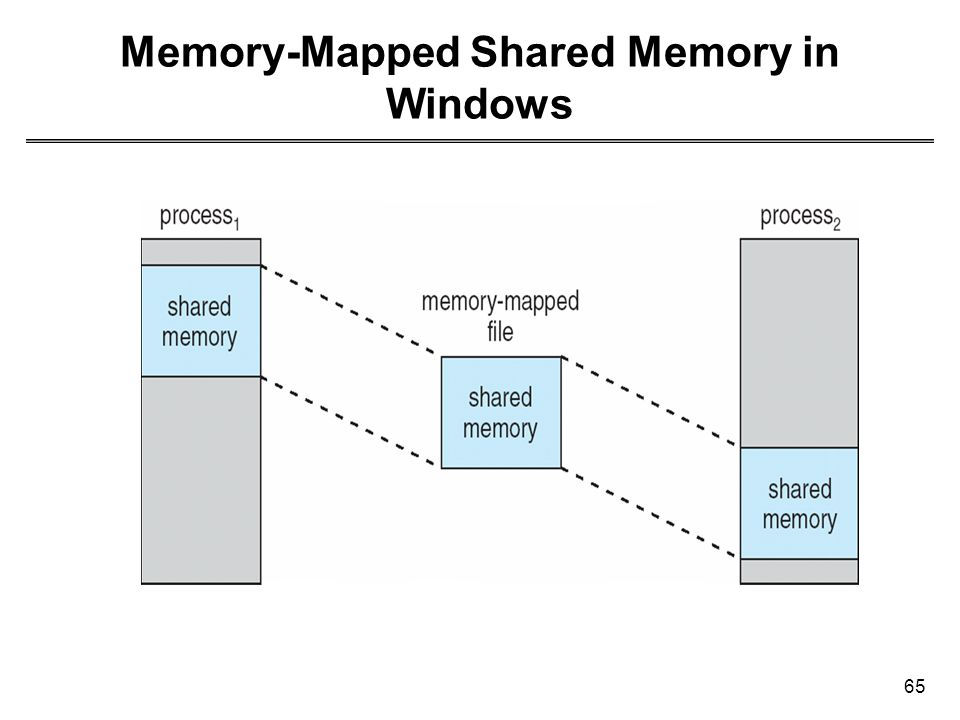 Memory-Mapped Shared Memory in Windows