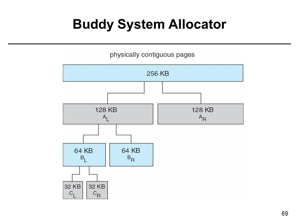Buddy System Allocator