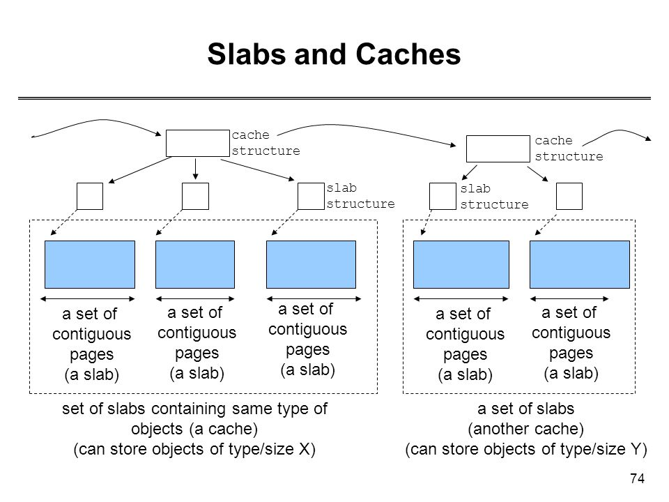 Slabs and Caches a set of contiguous pages (a slab) a set of