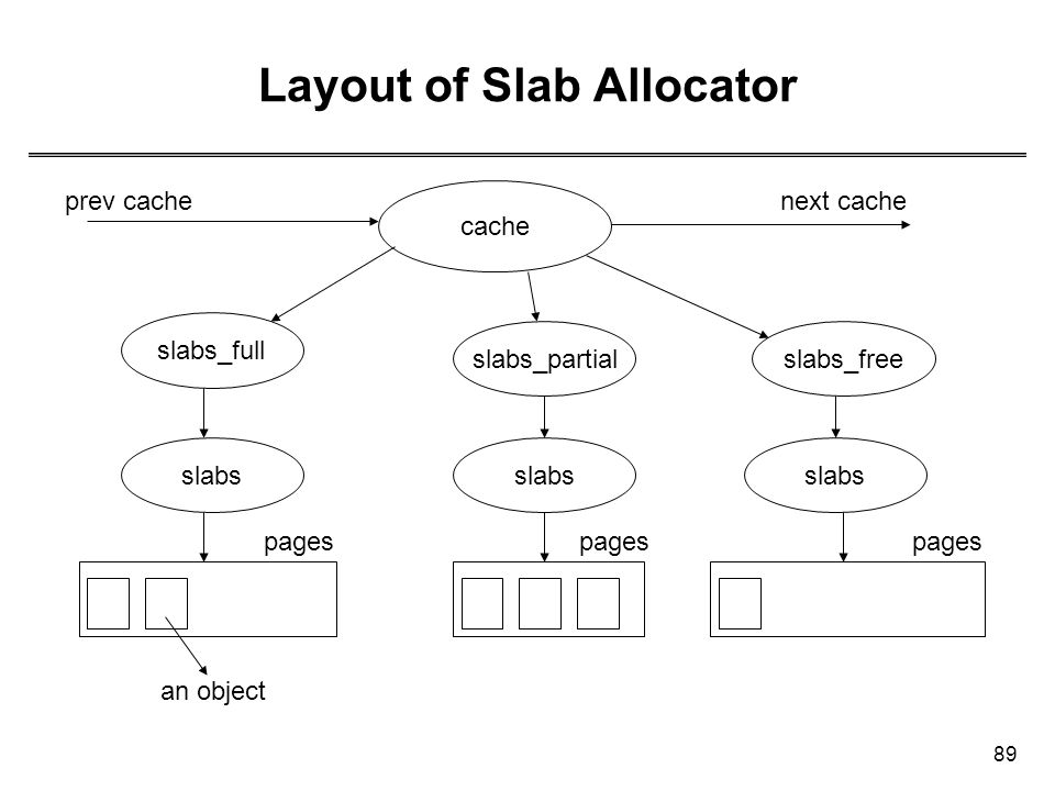 Layout of Slab Allocator