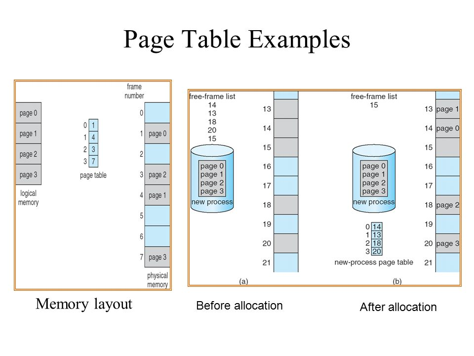 Page Table Examples Before allocation After allocation Memory layout