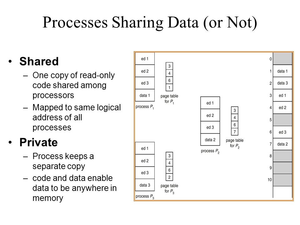 Processes Sharing Data (or Not)