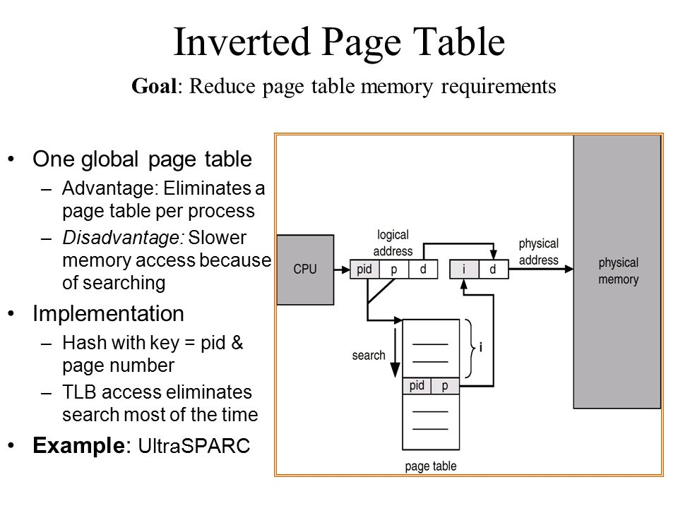 Inverted Page Table Goal: Reduce page table memory requirements