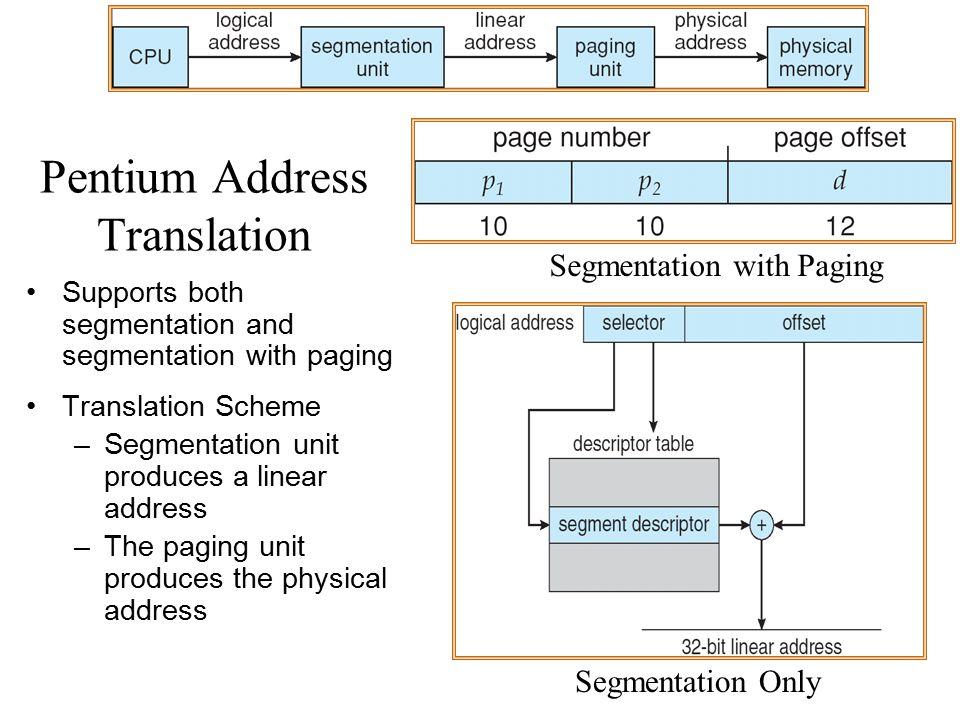 Pentium Address Translation