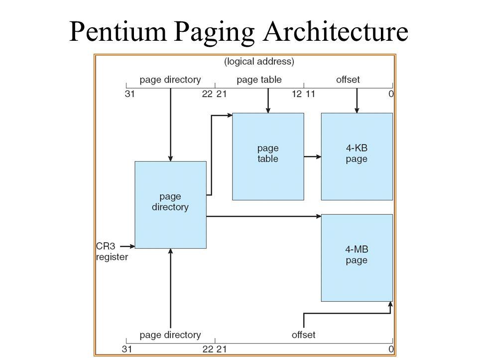 Pentium Paging Architecture