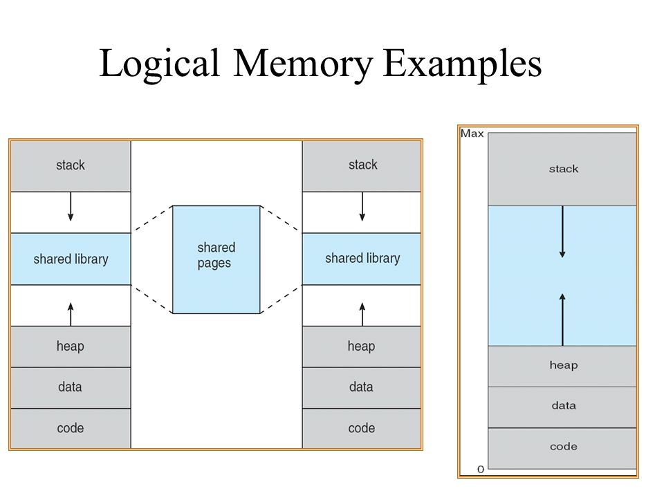 Logical Memory Examples