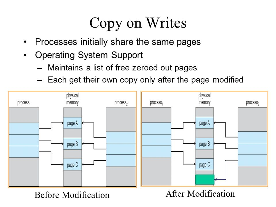 Copy on Writes Processes initially share the same pages