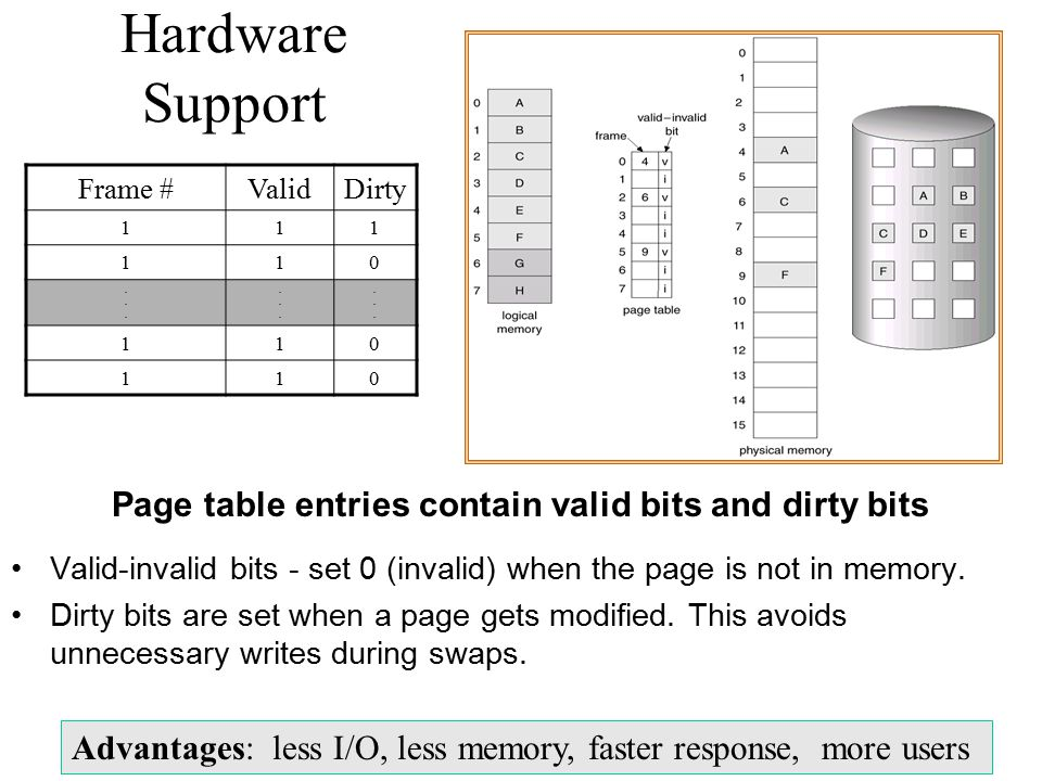 Page table entries contain valid bits and dirty bits