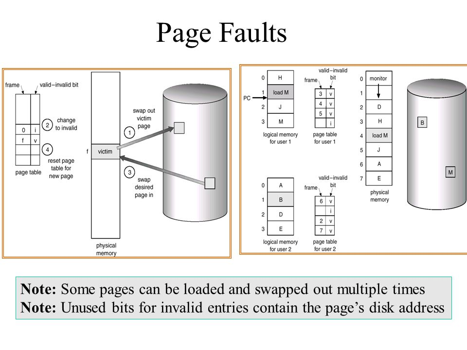 Page Faults Note: Some pages can be loaded and swapped out multiple times.