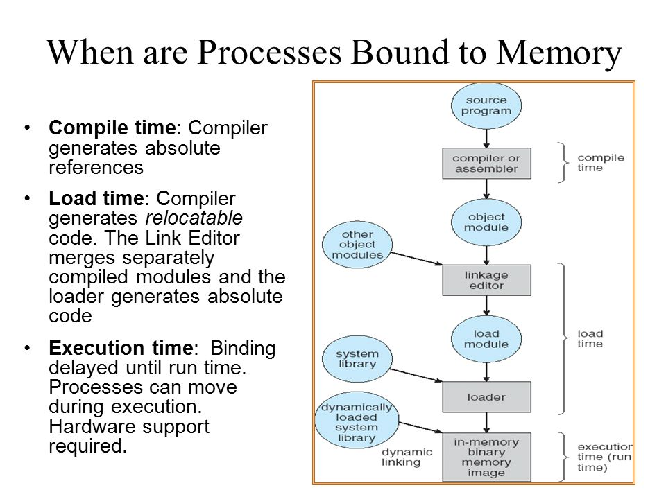 When are Processes Bound to Memory