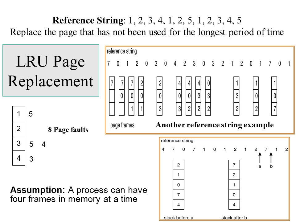 Replace the page that has not been used for the longest period of time