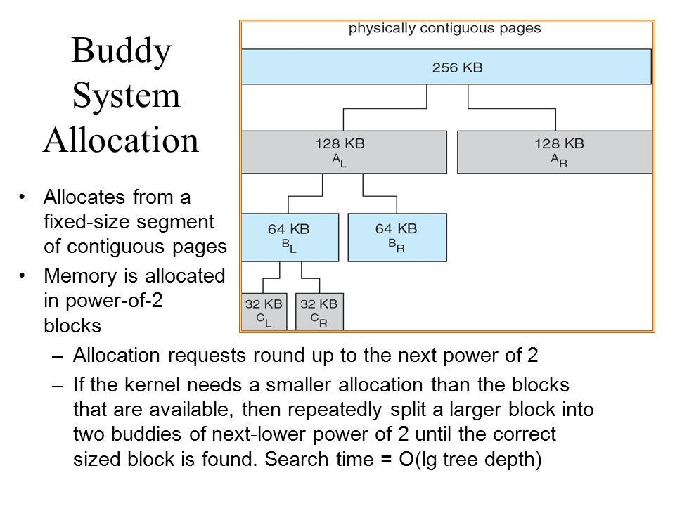 Buddy System Allocation
