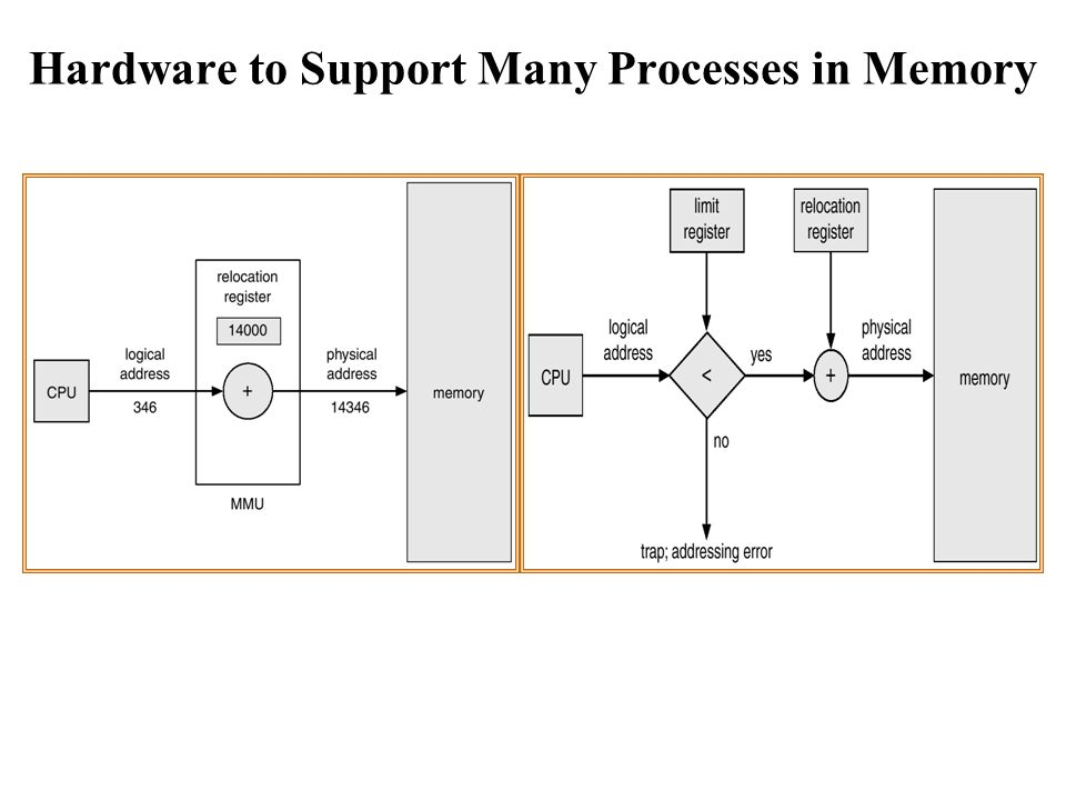 Hardware to Support Many Processes in Memory