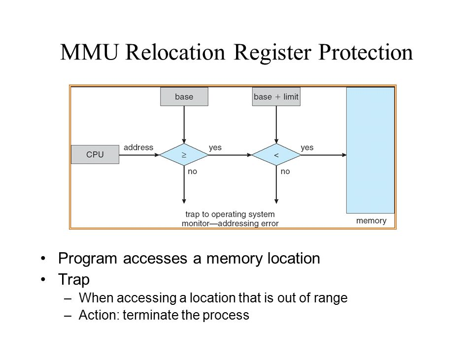 MMU Relocation Register Protection