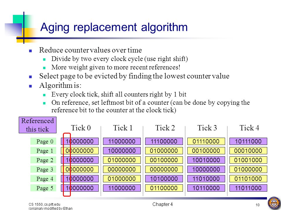 Aging replacement algorithm