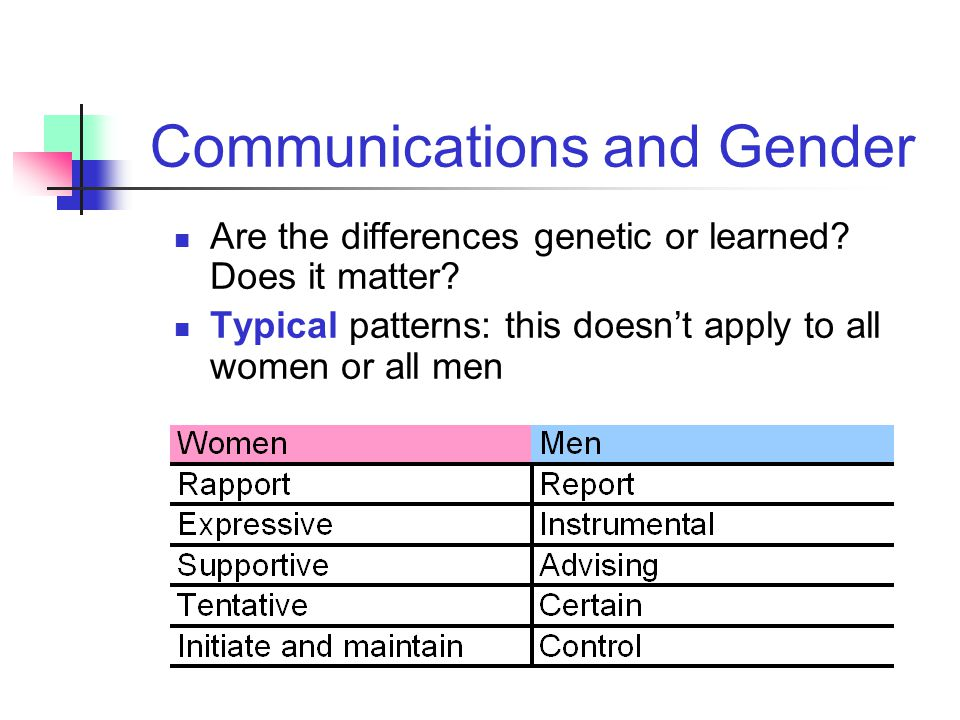 Communications and Gender