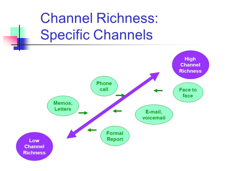 Channel Richness: Specific Channels
