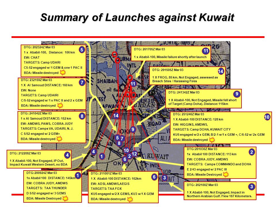 Summary of Launches against Kuwait
