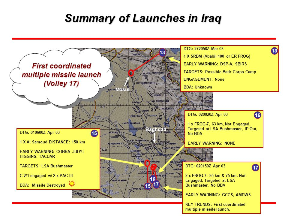 Summary of Launches in Iraq