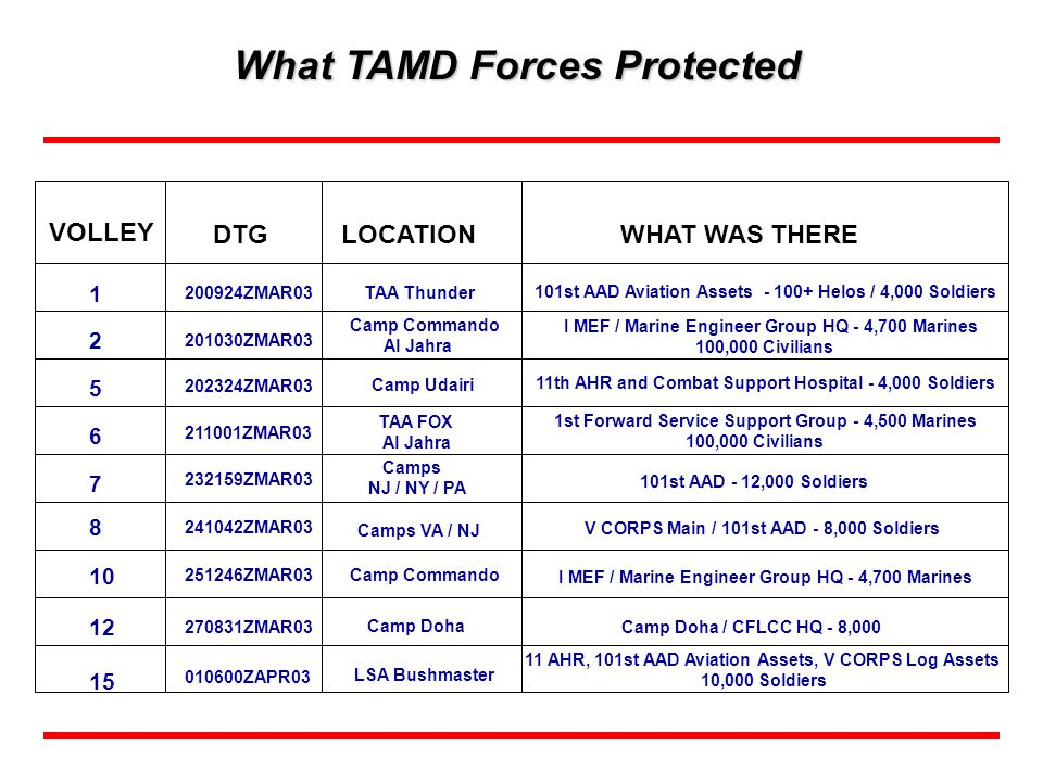 What TAMD Forces Protected